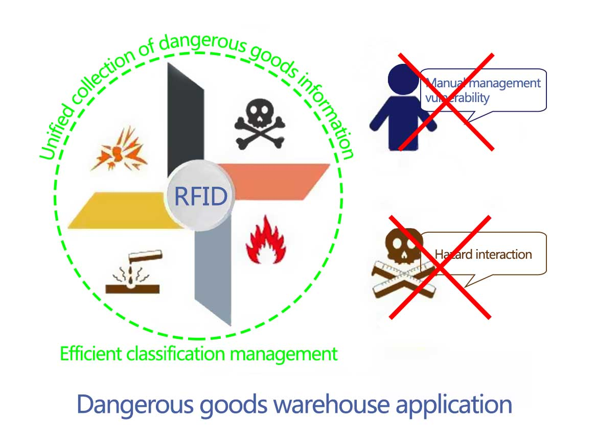 Dangerous goods warehouse application